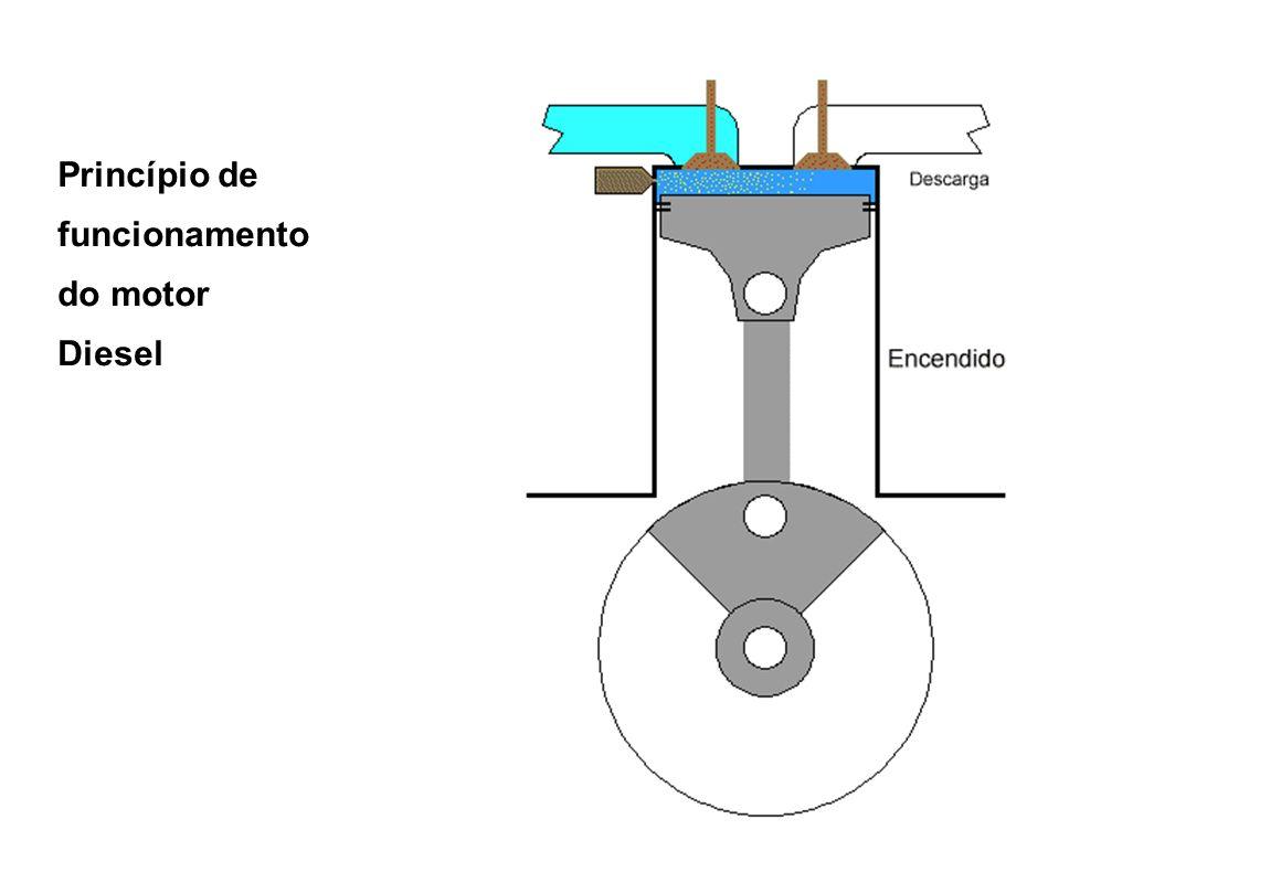 Princípio de funcionamento do motor Diesel