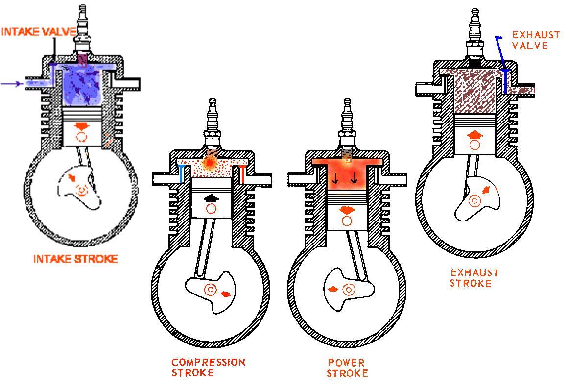 A alma de um motor são os seus cilindros+ sistema viela-manivela