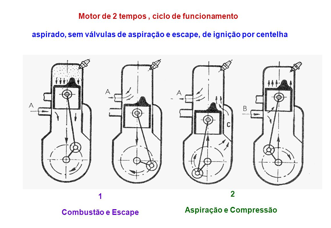 Motor de 2 tempos , ciclo de funcionamento
