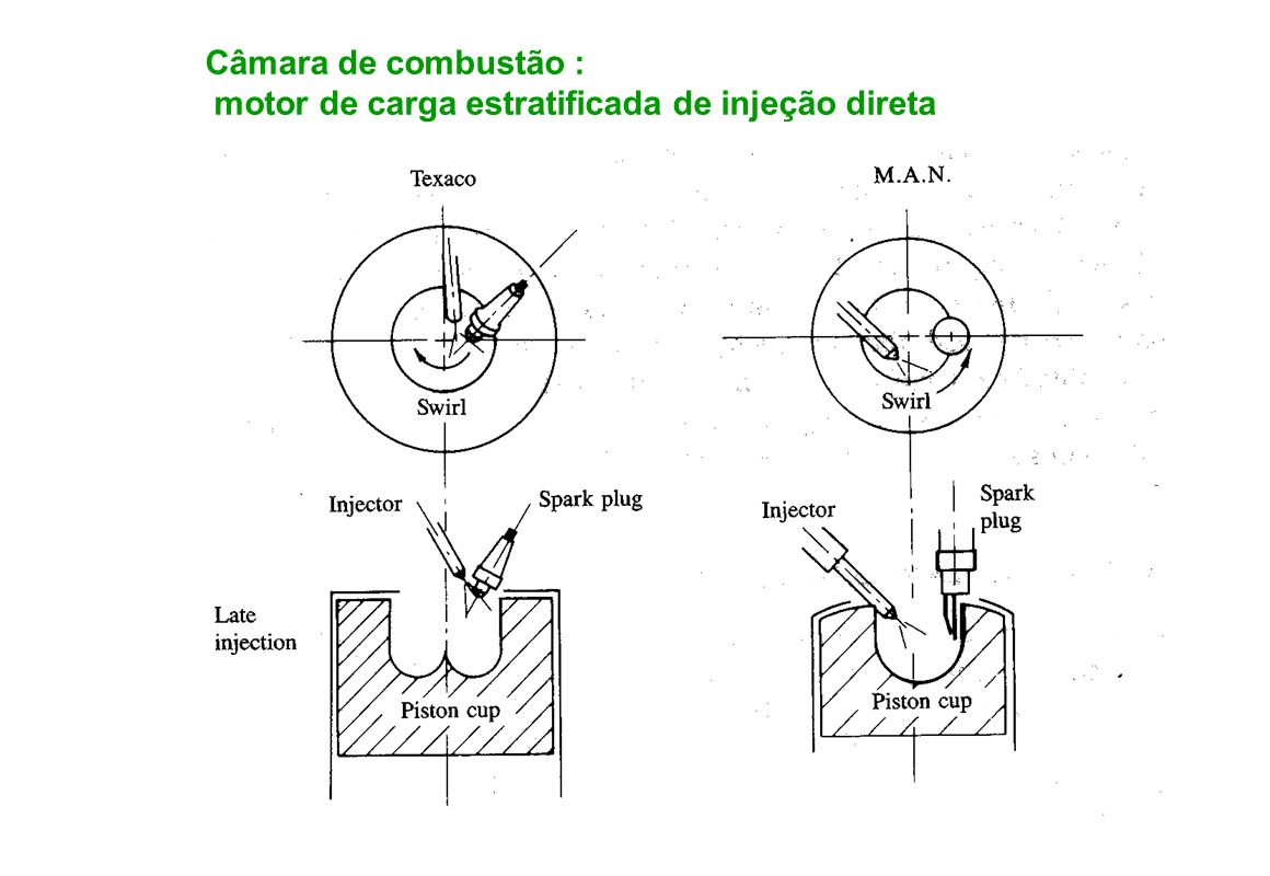 motor de carga estratificada de injeção direta