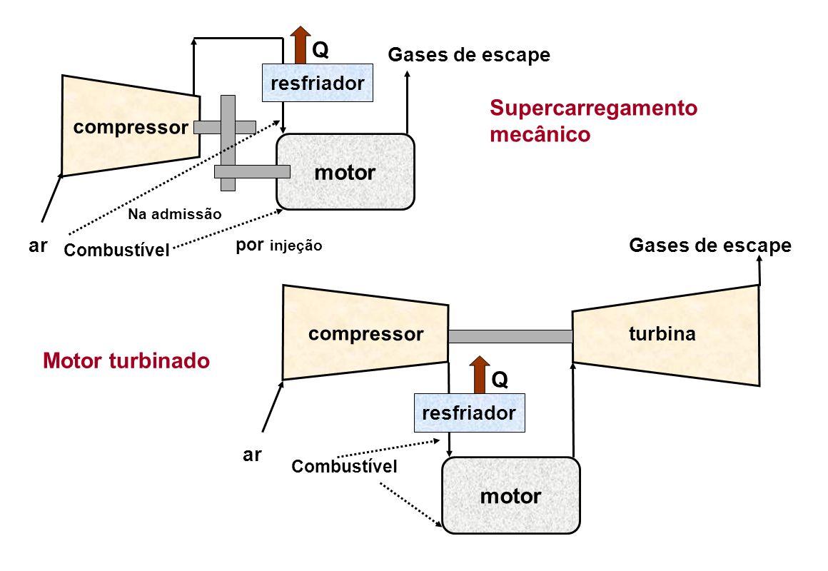 Q Supercarregamento mecânico motor Motor turbinado Q motor