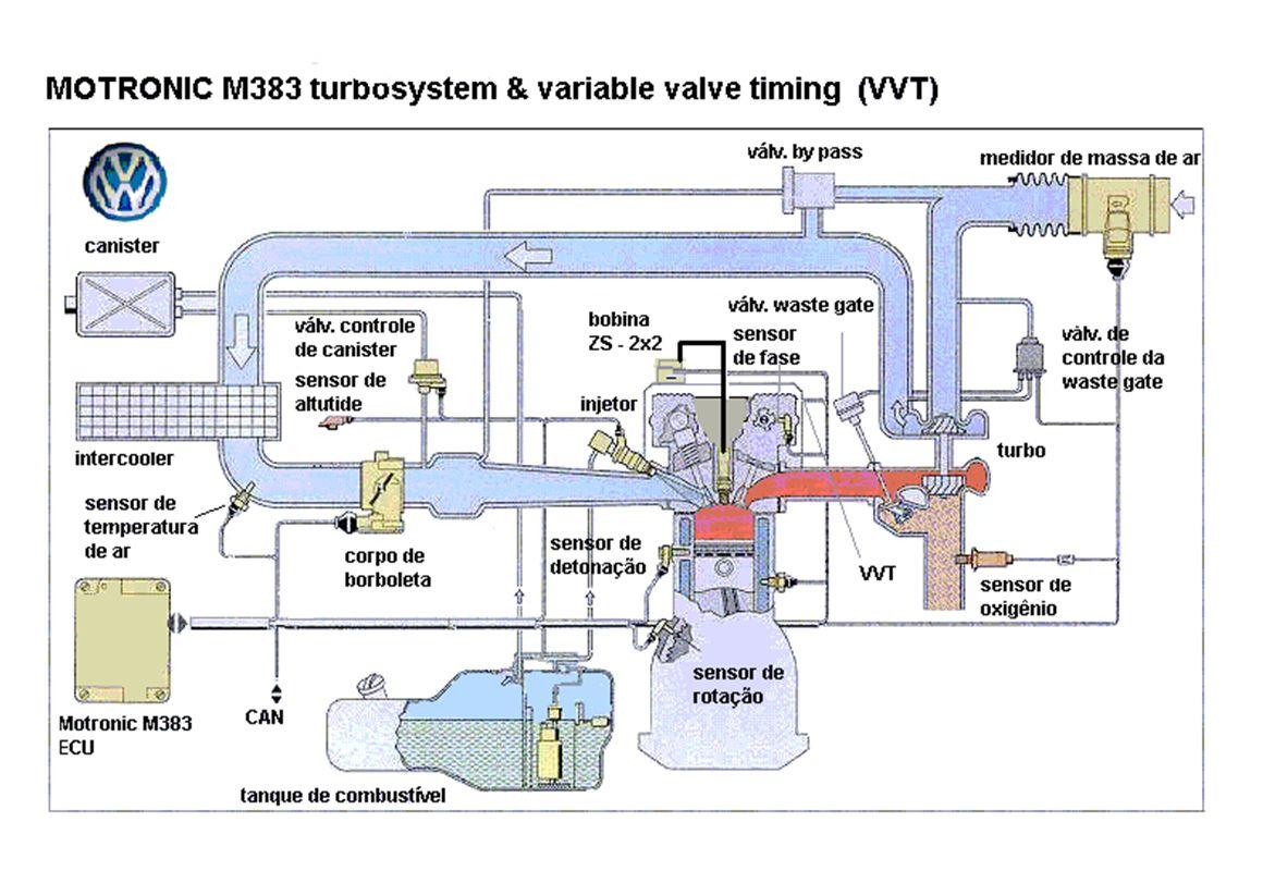 Esta imagem foi tirada de uma apresentação cedida pela empresa Volkswagen. A apresentação foi feita numa Semana da Engenharia Mecânica na Fac. De Eng. Mecânica, UNICAMP, em 31/10/2000. Denominada (por eles) SAE00.1