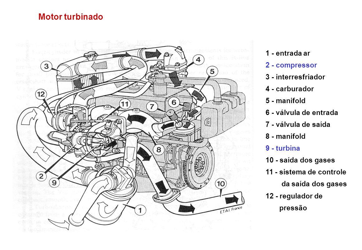 Motor turbinado 1 - entrada ar 2 - compressor 3 - interresfriador