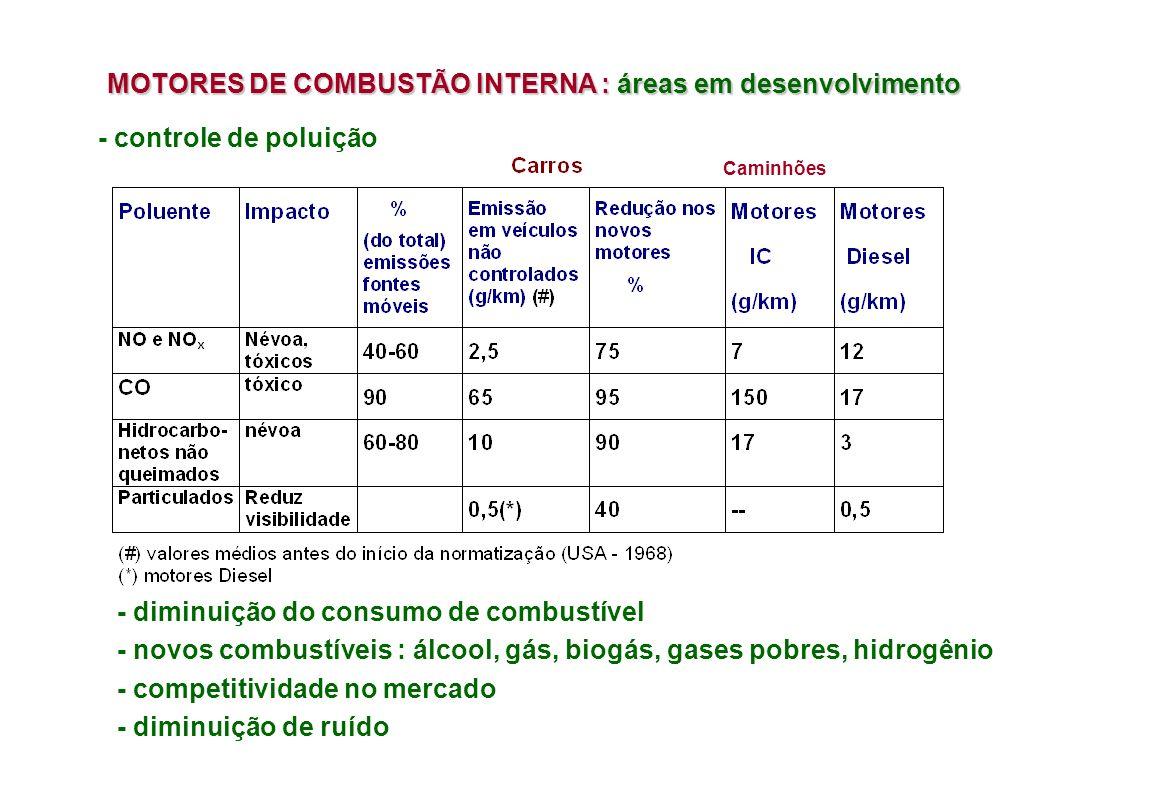 MOTORES DE COMBUSTÃO INTERNA : áreas em desenvolvimento