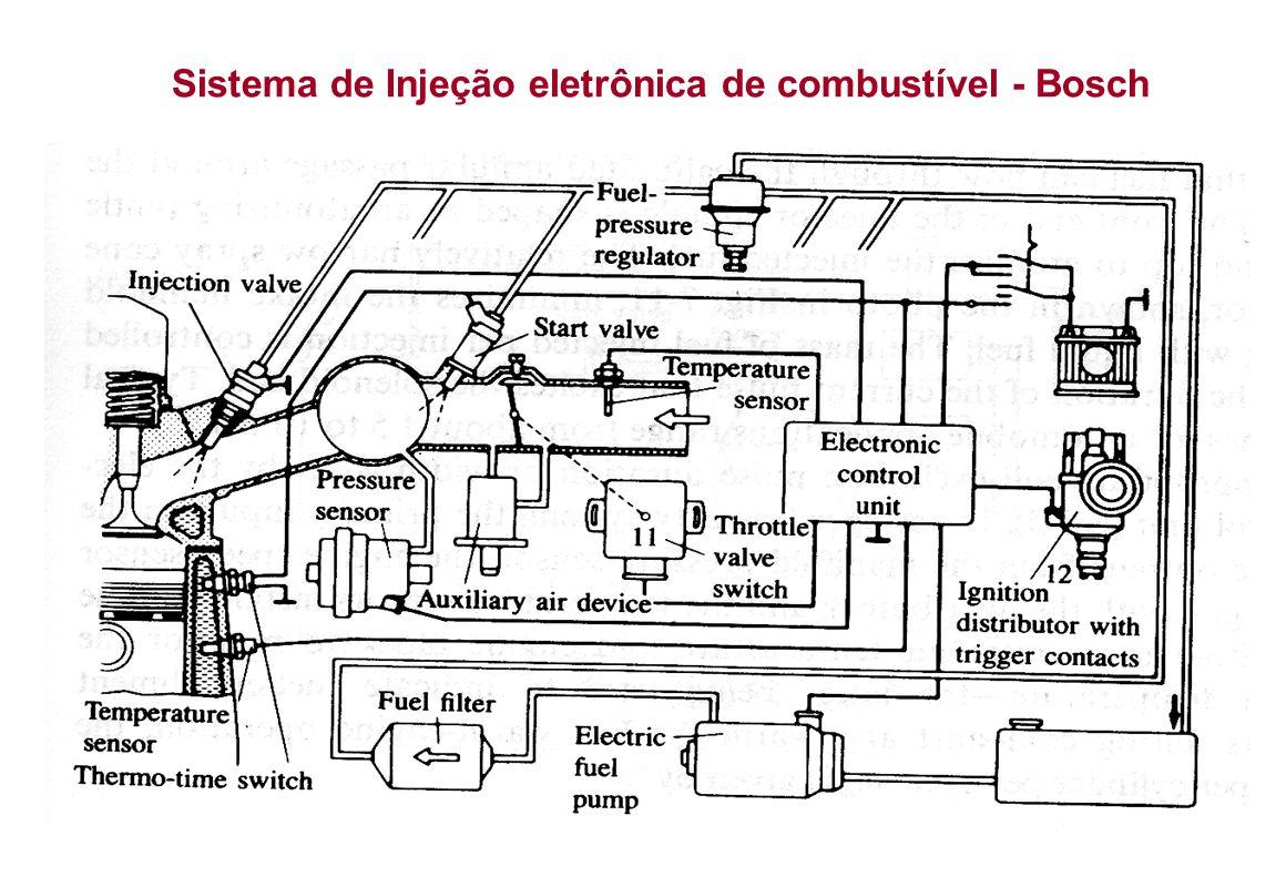 Sistema de Injeção eletrônica de combustível - Bosch