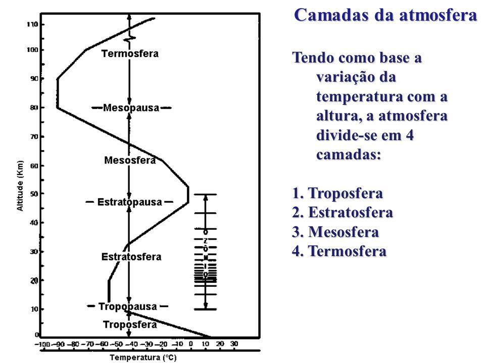 Camadas da atmosfera Tendo como base a variação da temperatura com a altura, a atmosfera divide-se em 4 camadas: