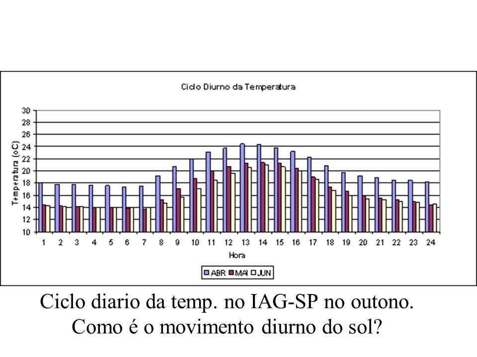 Ciclo diario da temp. no IAG-SP no outono