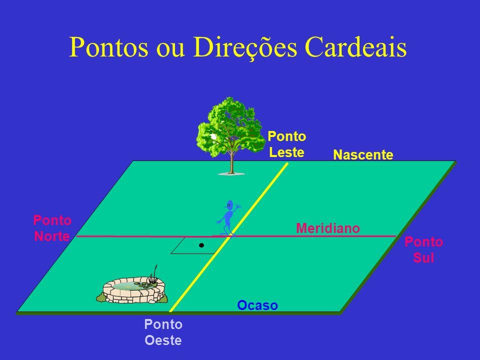 Pontos ou Direções Cardeais