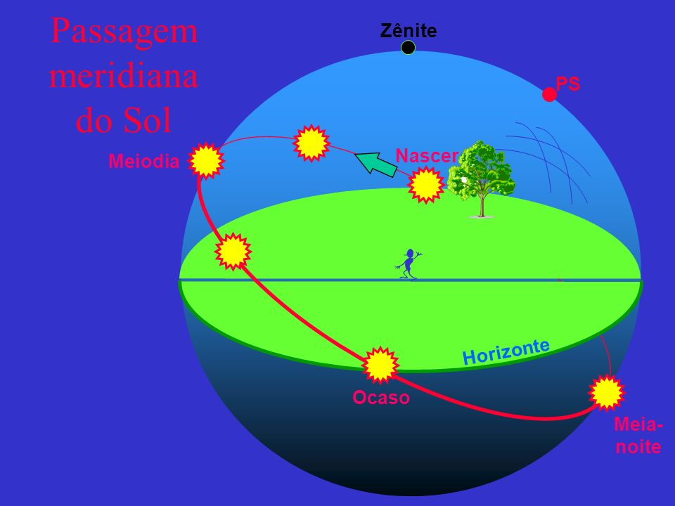 Passagem meridiana do Sol