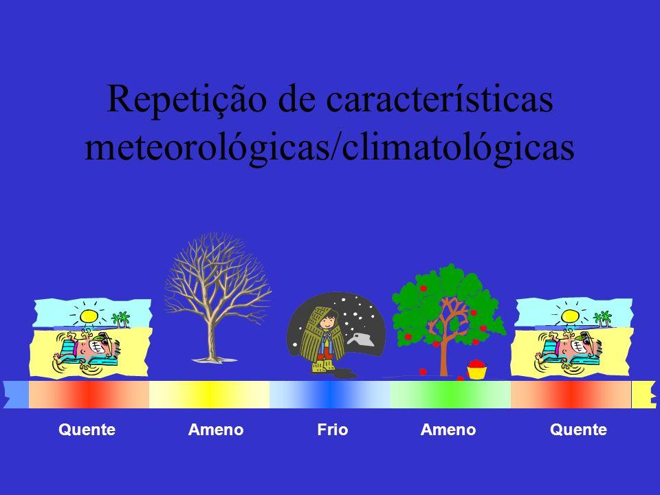 Repetição de características meteorológicas/climatológicas