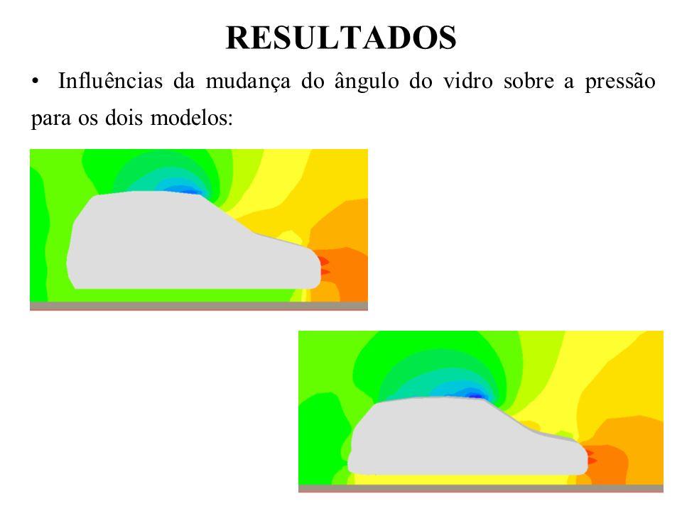 RESULTADOS Influências da mudança do ângulo do vidro sobre a pressão para os dois modelos: