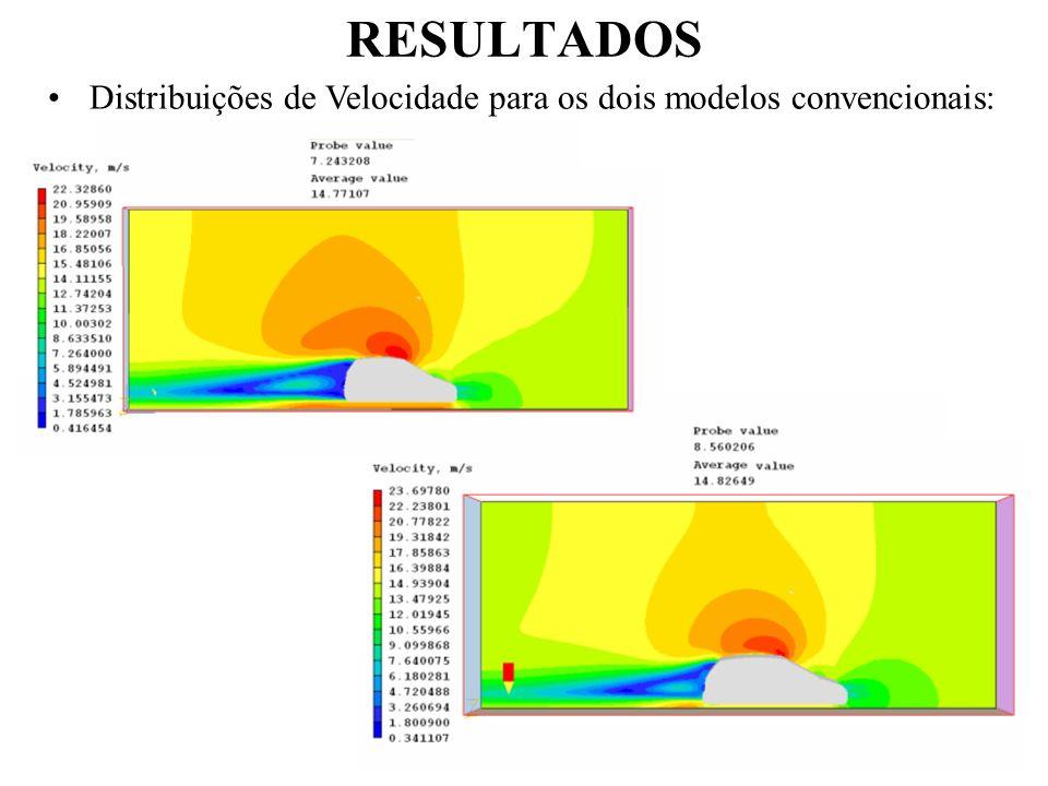 RESULTADOS Distribuições de Velocidade para os dois modelos convencionais: