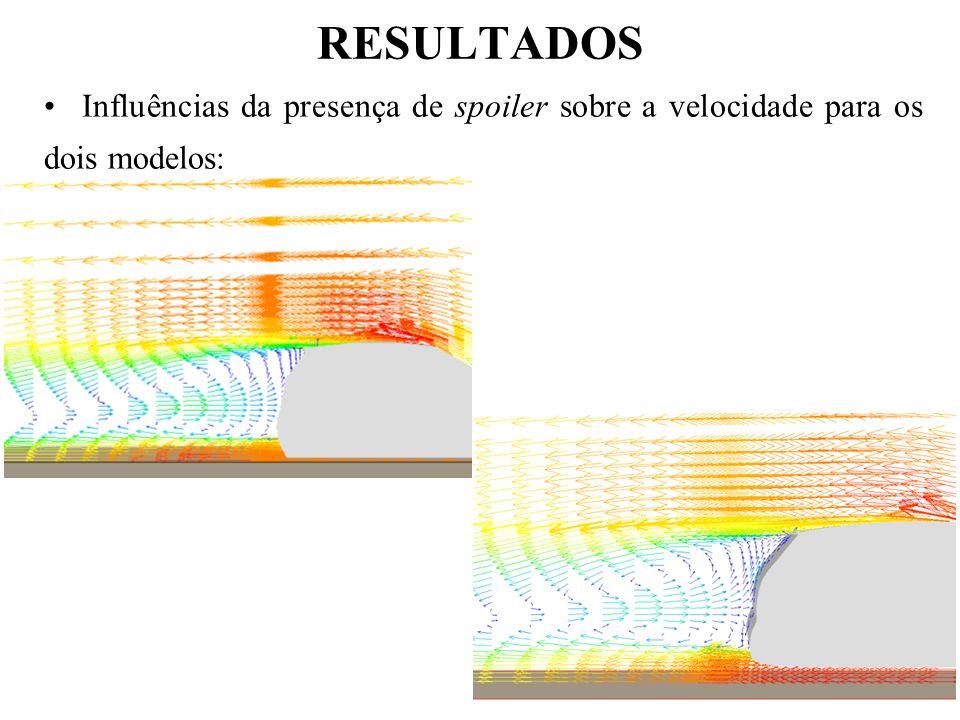 RESULTADOS Influências da presença de spoiler sobre a velocidade para os dois modelos: