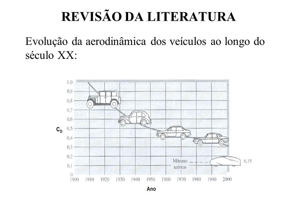 REVISÃO DA LITERATURA Evolução da aerodinâmica dos veículos ao longo do século XX: