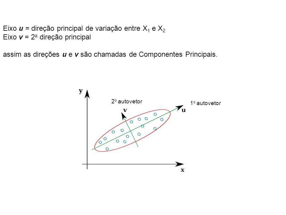 Eixo u = direção principal de variação entre X1 e X2