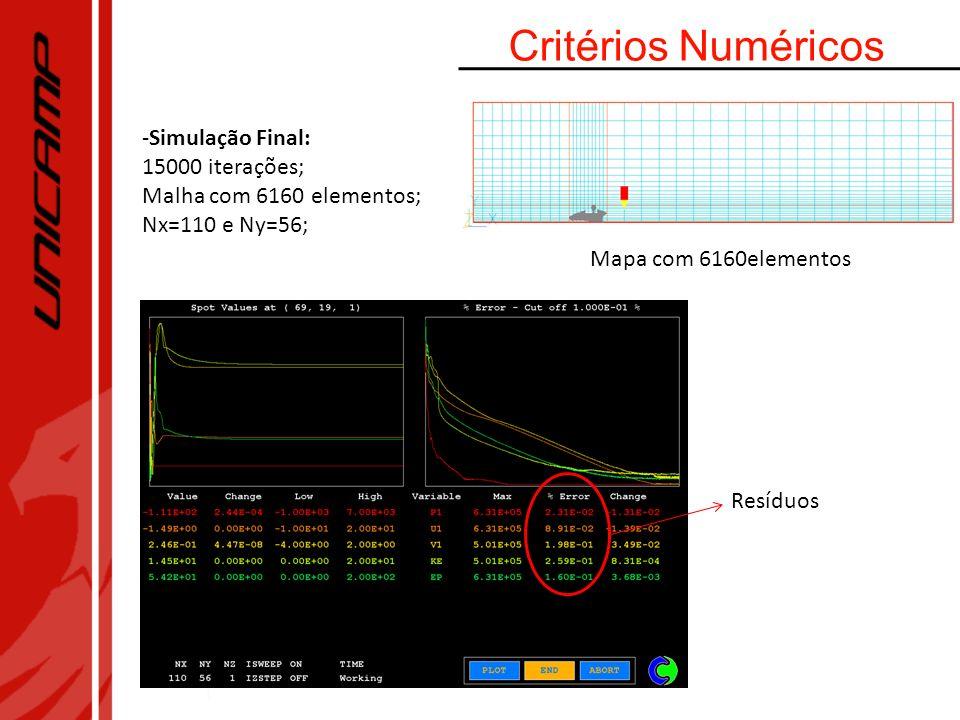 Critérios Numéricos Simulação Final: 15000 iterações;