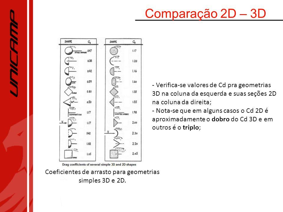 Coeficientes de arrasto para geometrias simples 3D e 2D.