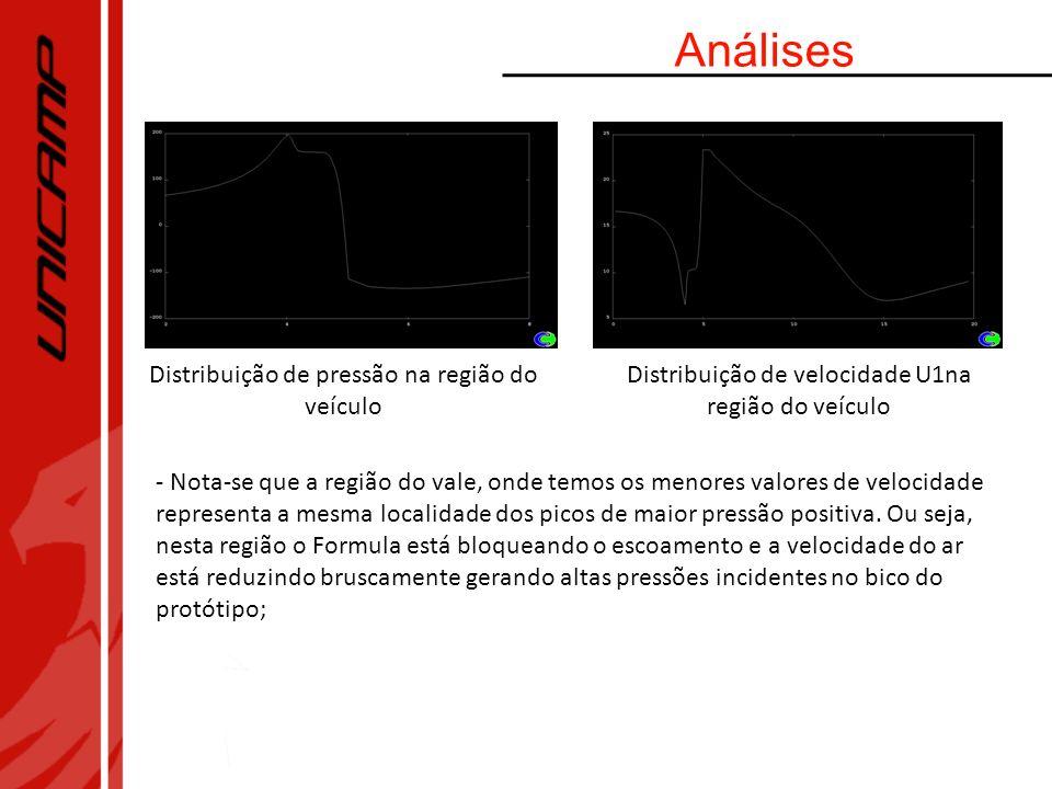 Análises Distribuição de pressão na região do veículo