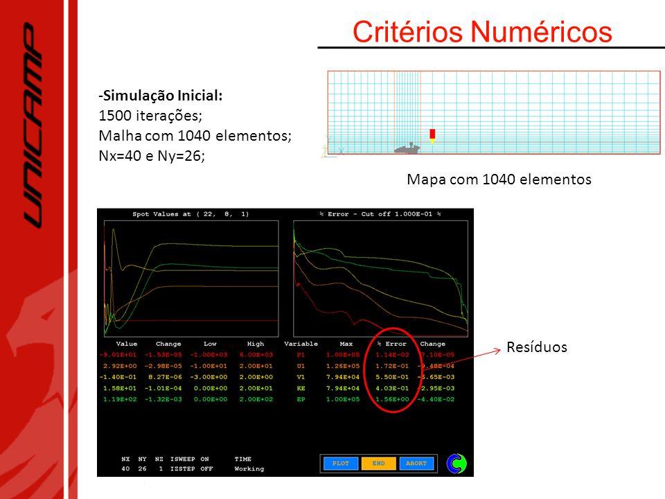 Critérios Numéricos Simulação Inicial: 1500 iterações;