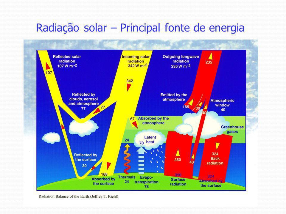 Radiação solar – Principal fonte de energia