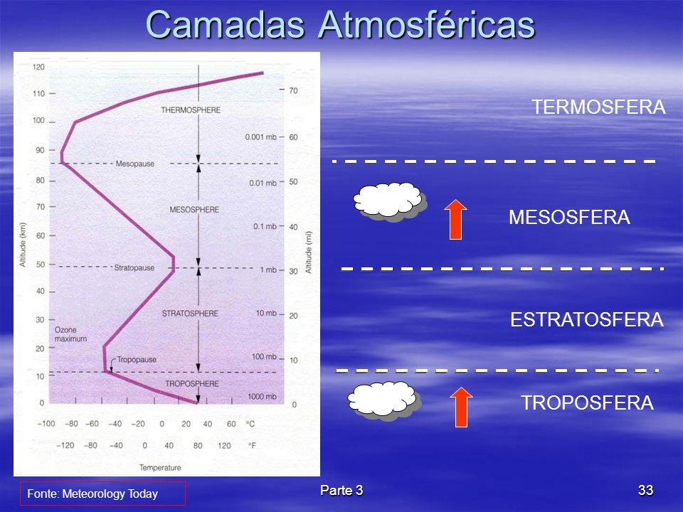 Camadas Atmosféricas TERMOSFERA MESOSFERA ESTRATOSFERA TROPOSFERA