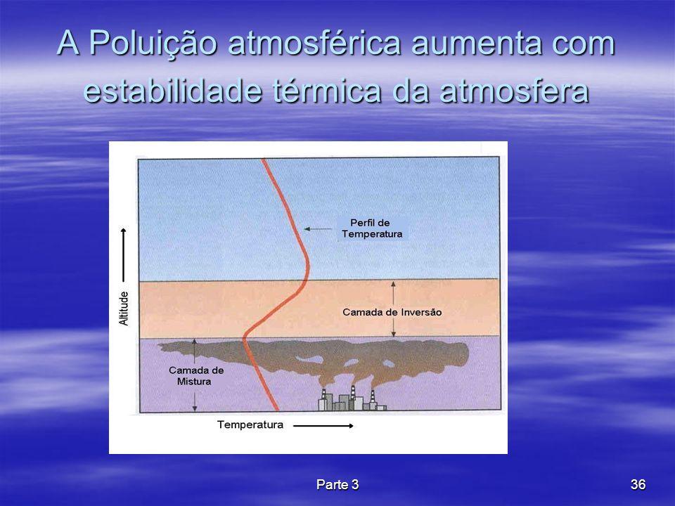 A Poluição atmosférica aumenta com estabilidade térmica da atmosfera