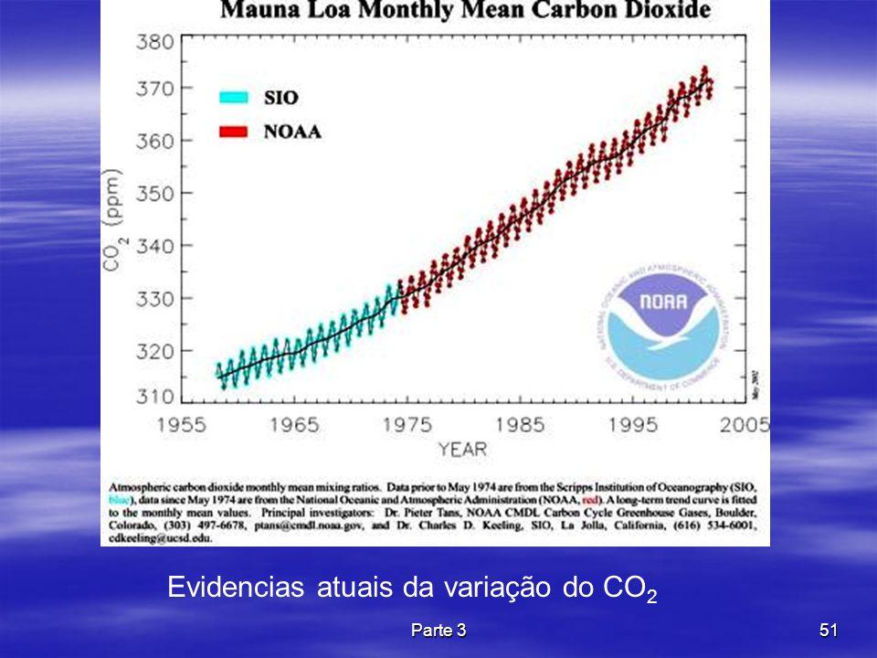 Evidencias atuais da variação do CO2