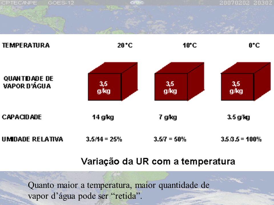 Quanto maior a temperatura, maior quantidade de vapor d'água pode ser retida .