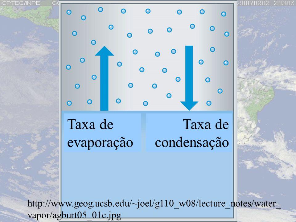 Taxa de evaporação Taxa de condensação