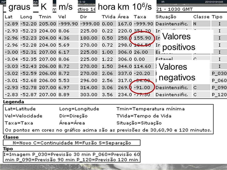 graus K m/s horas km2 106/s Valores positivos Valores negativos