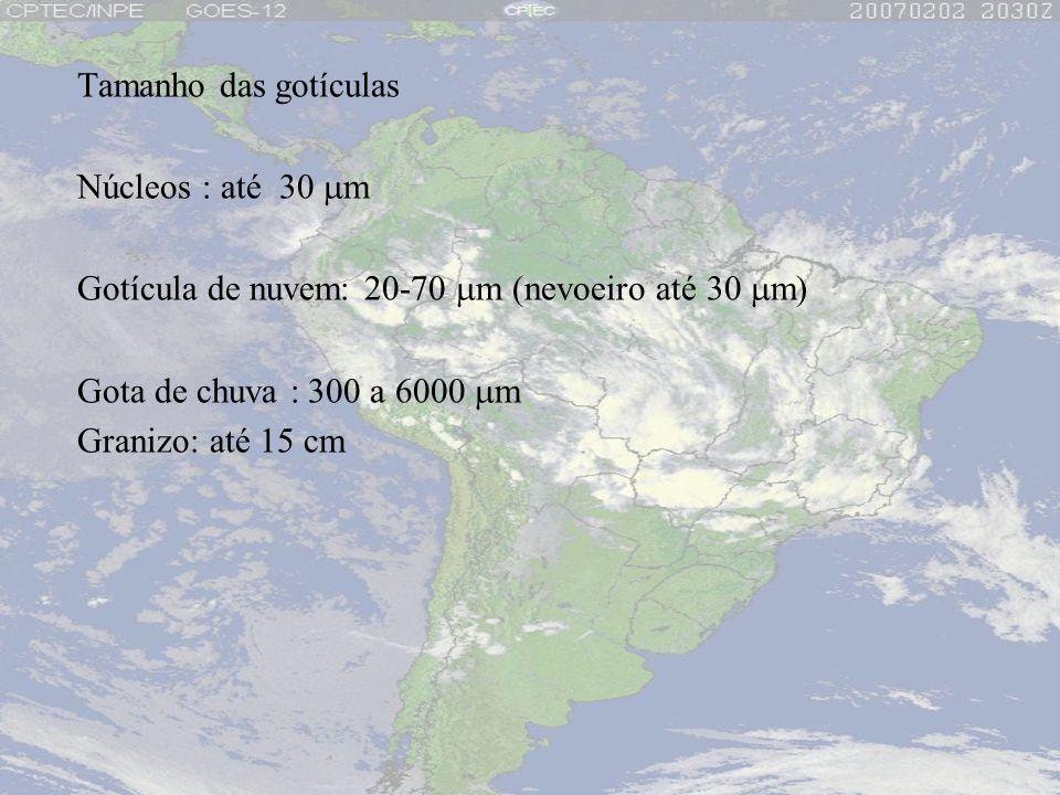 Tamanho das gotículas Núcleos : até 30 mm. Gotícula de nuvem: 20-70 mm (nevoeiro até 30 mm) Gota de chuva : 300 a 6000 mm.