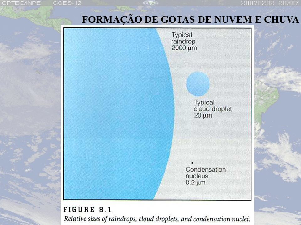 FORMAÇÃO DE GOTAS DE NUVEM E CHUVA