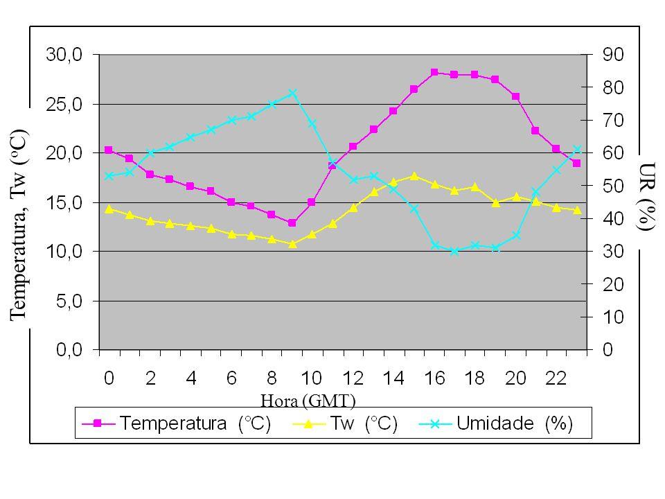UR (%) Temperatura, Tw (oC) Hora (GMT)