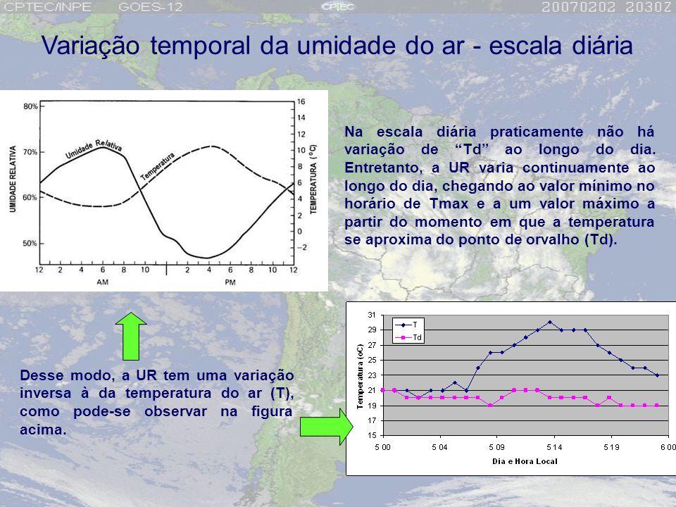 Variação temporal da umidade do ar - escala diária