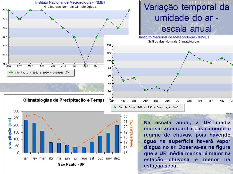 Variação temporal da umidade do ar - escala anual