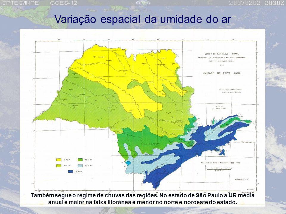 Variação espacial da umidade do ar