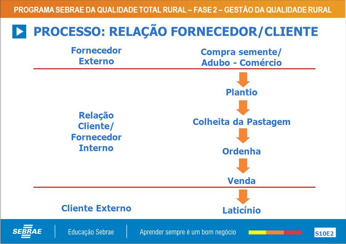 Relação Cliente/ Fornecedor Interno