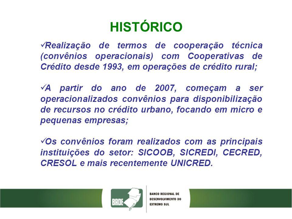 HISTÓRICO Realização de termos de cooperação técnica (convênios operacionais) com Cooperativas de Crédito desde 1993, em operações de crédito rural;