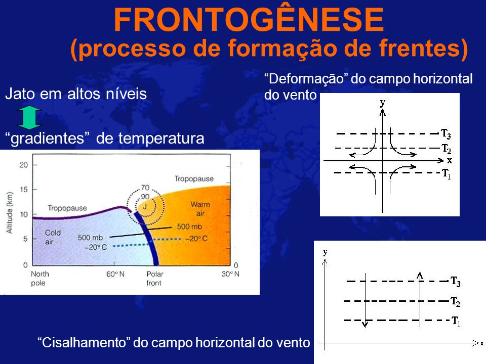 FRONTOGÊNESE (processo de formação de frentes)
