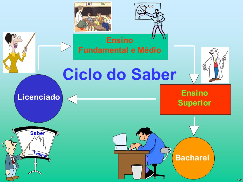 Ciclo do Saber Ensino Fundamental e Médio Ensino Licenciado Superior