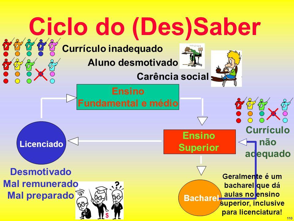 Ciclo do (Des)Saber Currículo inadequado Aluno desmotivado