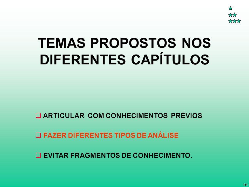 TEMAS PROPOSTOS NOS DIFERENTES CAPÍTULOS