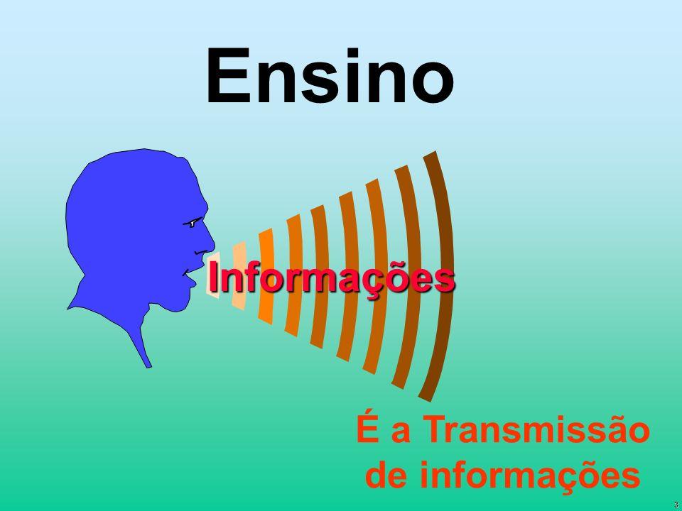 É a Transmissão de informações