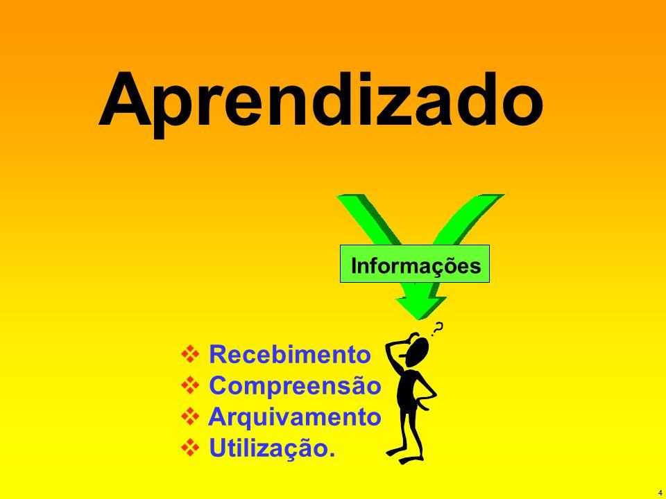 Aprendizado Recebimento Compreensão Arquivamento Utilização.