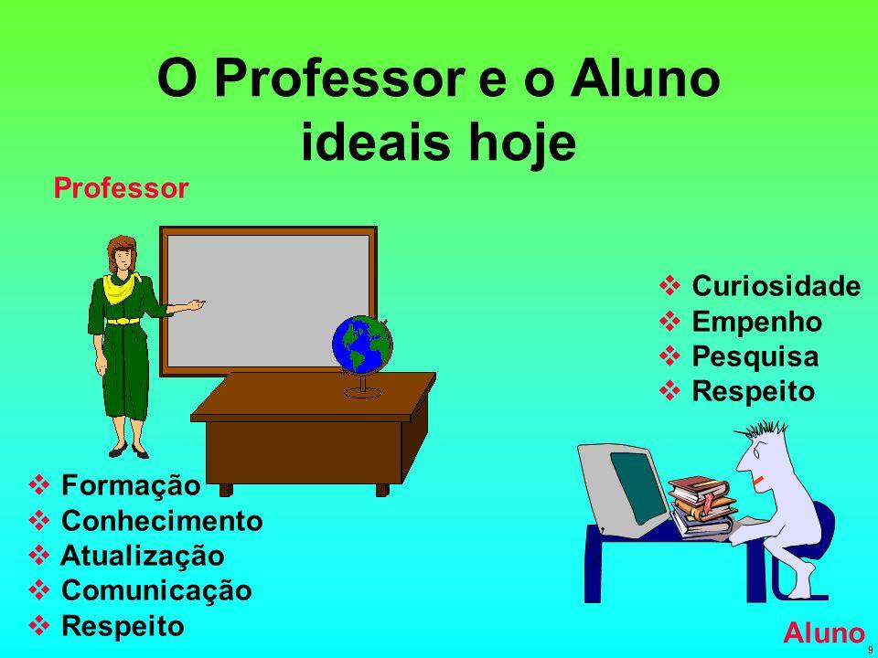 O Professor e o Aluno ideais hoje