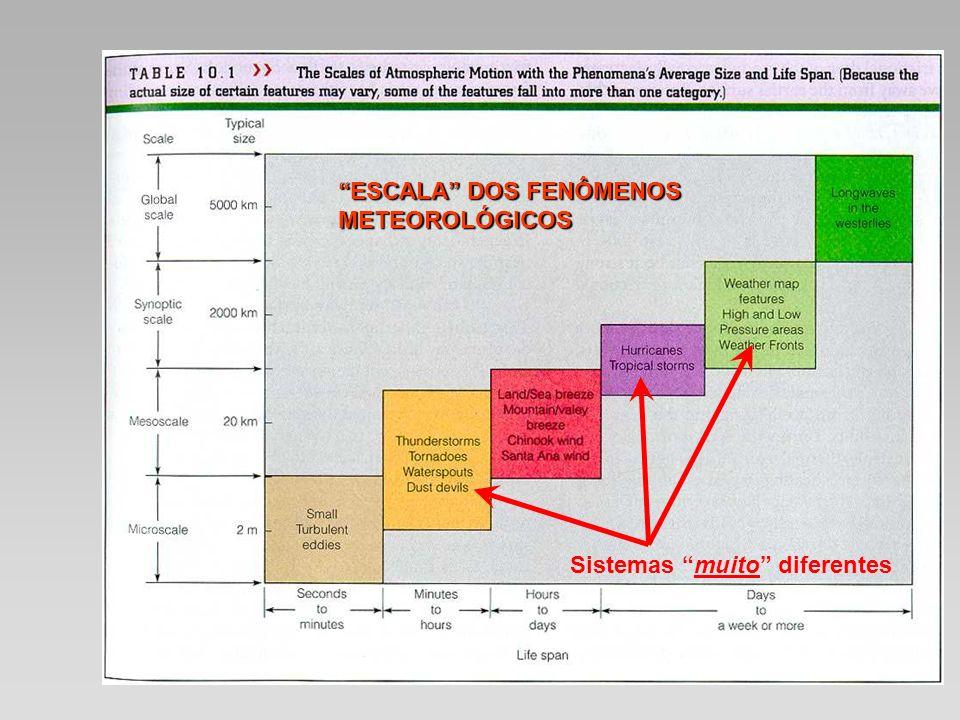 ESCALA DOS FENÔMENOS METEOROLÓGICOS