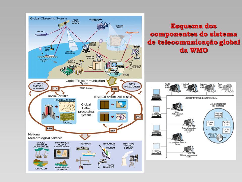 Esquema dos componentes do sistema de telecomunicação global da WMO