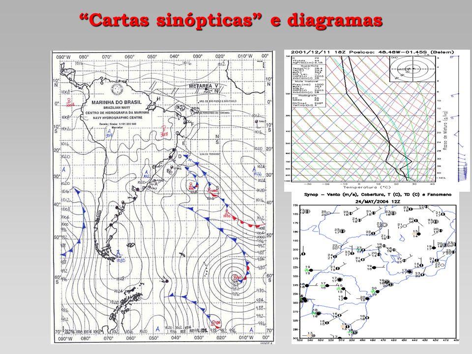 Cartas sinópticas e diagramas