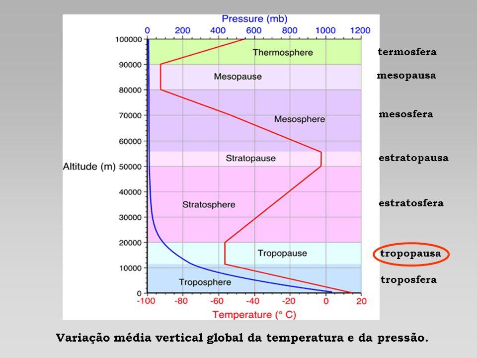 Variação média vertical global da temperatura e da pressão.
