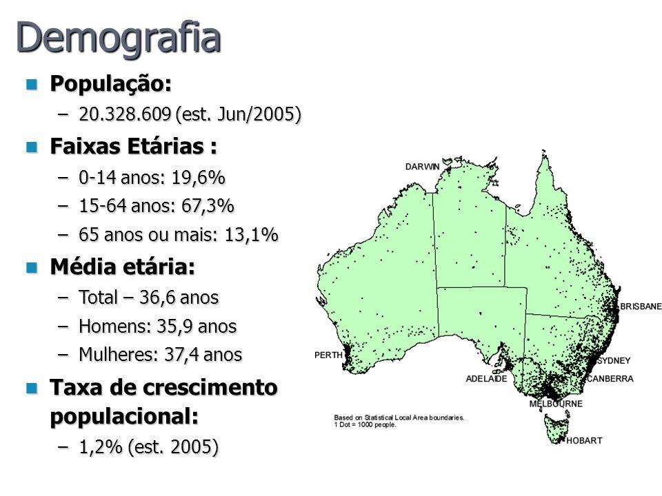 Demografia População: Faixas Etárias : Média etária: